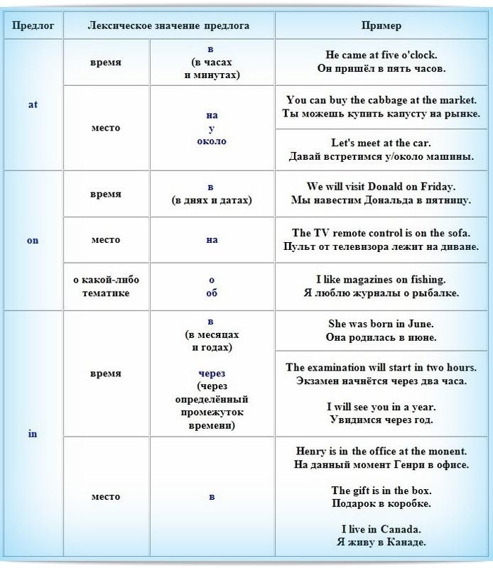 Все правила использования английских предлогов в одной