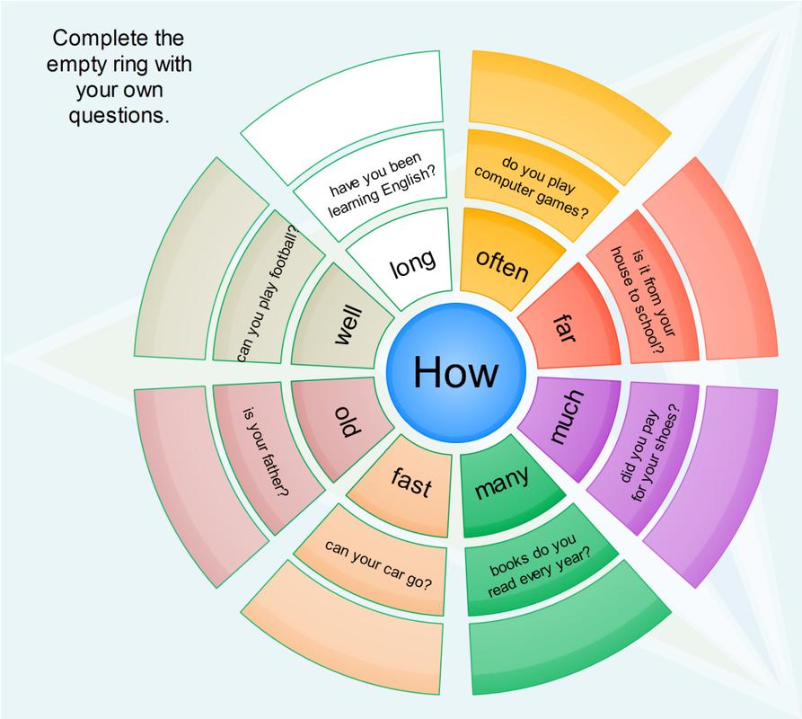 Quick Tip 25: Как быстро научиться строить вопросы на ...
