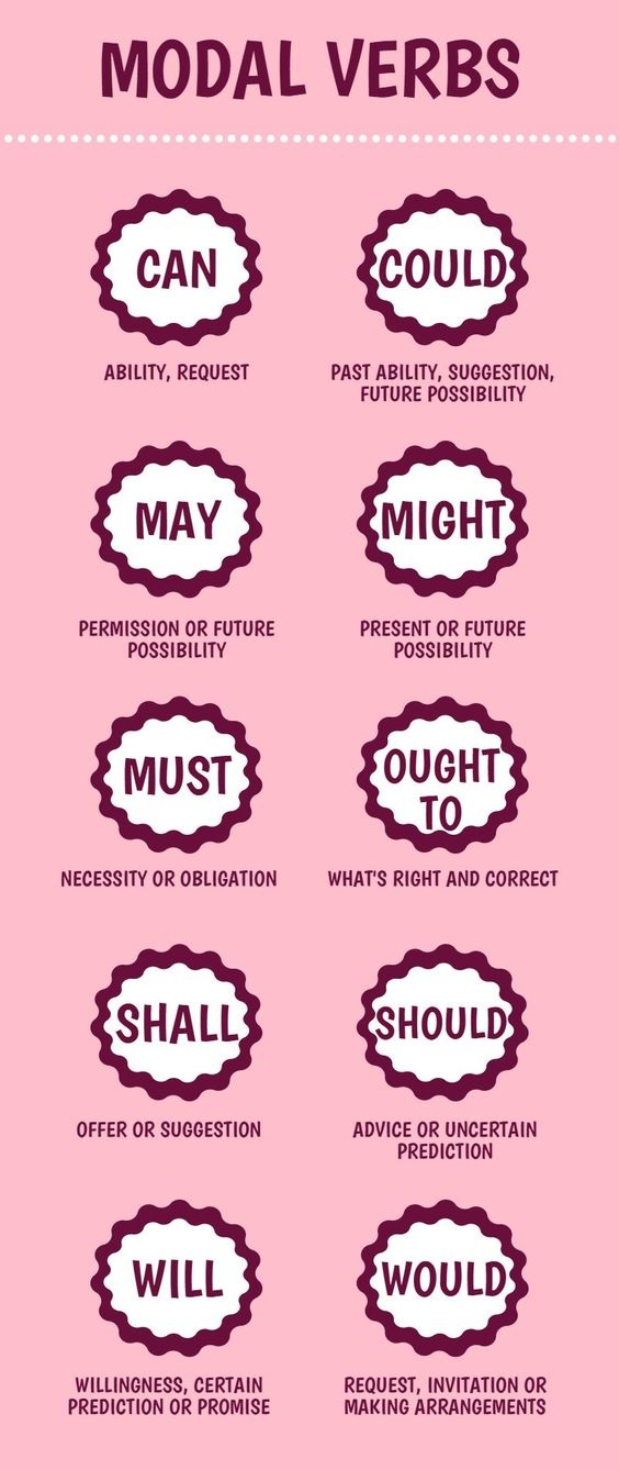Modal Verbs in Different Context