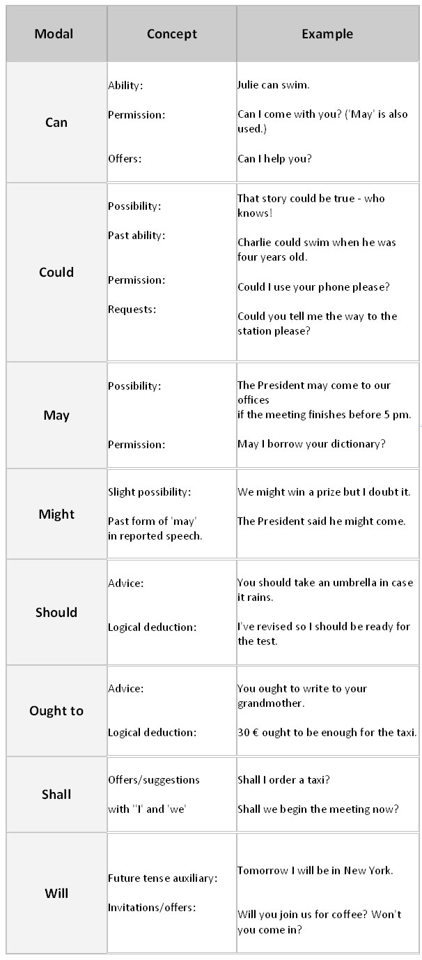 Modal Verbs with Examples